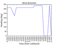 2019-05-16_wind_direction