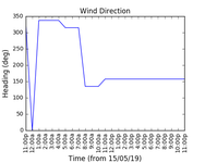 2019-05-17_wind_direction