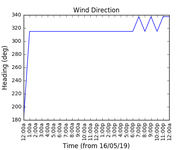 2019-05-18_wind_direction
