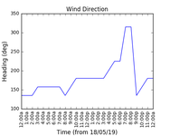 2019-05-20_wind_direction