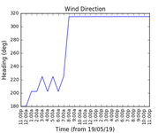2019-05-21_wind_direction