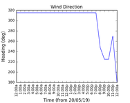 2019-05-22_wind_direction