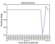 2019-05-25_wind_direction