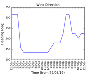 2019-05-26_wind_direction