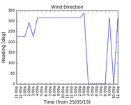 2019-05-27_wind_direction