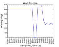 2019-05-28_wind_direction