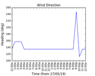 2019-05-29_wind_direction
