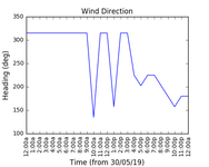 2019-06-01_wind_direction