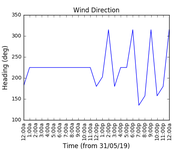 2019-06-02_wind_direction