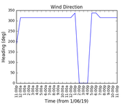 2019-06-03_wind_direction