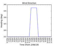 2019-06-04_wind_direction