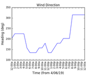 2019-06-06_wind_direction