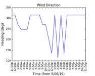 2019-06-07_wind_direction