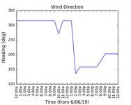 2019-06-08_wind_direction