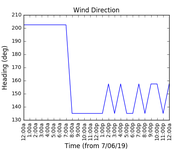 2019-06-09_wind_direction
