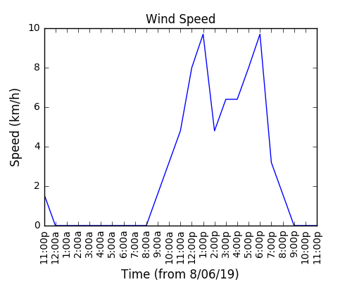 2019-06-10_wind_speed