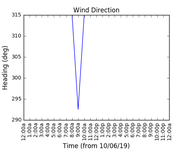 2019-06-12_wind_direction