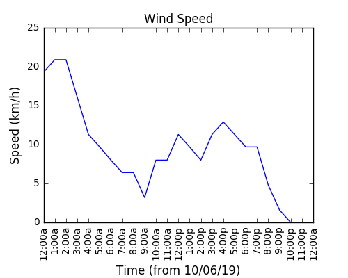 2019-06-12_wind_speed