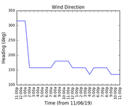 2019-06-13_wind_direction