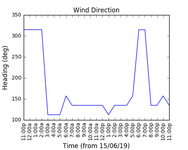 2019-06-17_wind_direction