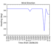 2019-06-20_wind_direction
