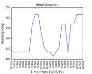 2019-06-21_wind_direction