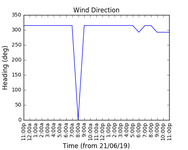 2019-06-23_wind_direction