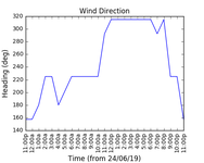 2019-06-26_wind_direction