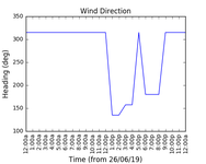 2019-06-28_wind_direction