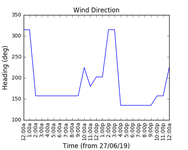 2019-06-29_wind_direction