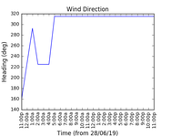 2019-06-30_wind_direction