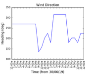 2019-07-02_wind_direction