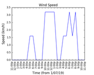 2019-07-03_wind_speed