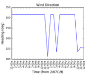 2019-07-04_wind_direction