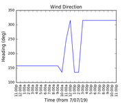 2019-07-09_wind_direction