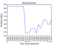 2019-07-10_wind_direction