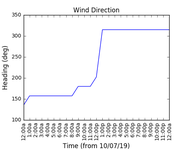 2019-07-12_wind_direction