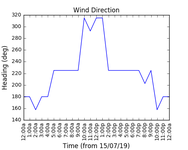 2019-07-17_wind_direction