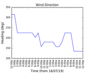 2019-07-22_wind_direction