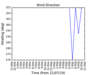 2019-07-23_wind_direction