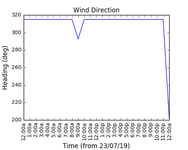2019-07-25_wind_direction