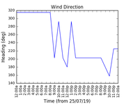 2019-07-27_wind_direction