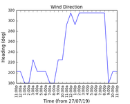 2019-07-29_wind_direction