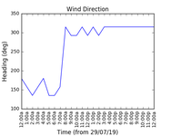 2019-07-31_wind_direction