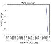 2019-08-01_wind_direction