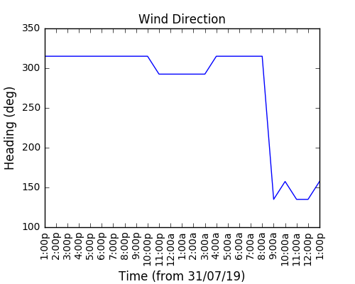 2019-08-09_wind_direction