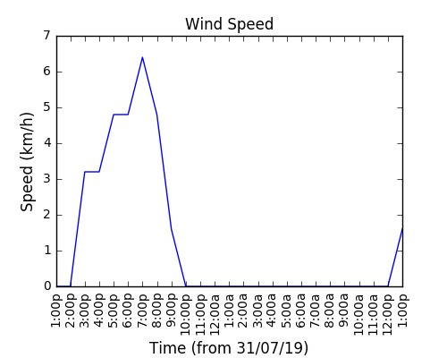 2019-08-10_wind_speed