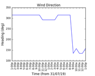 2019-08-12_wind_direction