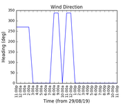 2019-08-31_wind_direction
