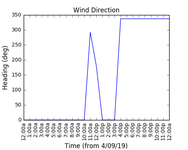 2019-09-06_wind_direction